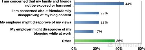 Почему Вас волнует идентификация Вас на Вашем блоге как личности?