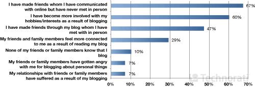 Влияние блоггинга на личную жизнь.