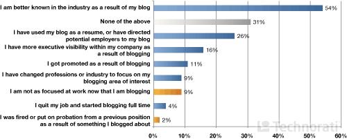 Влияние блоггинга на карьеру.