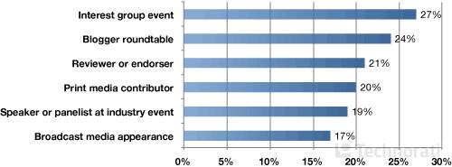 Были ли новые перспективы и приглашения - результатом ведения блога?