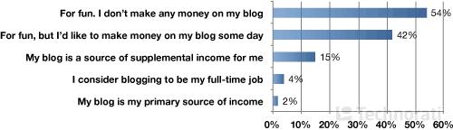 Личный блоггинг... Зачем?