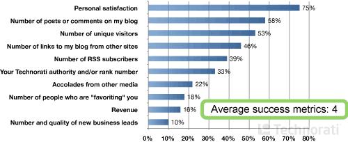 Как Вы оцениваете успех своего блога?