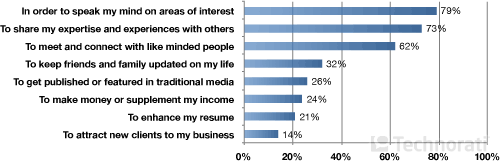 Зачем Вы занимаетесь блоггингом?