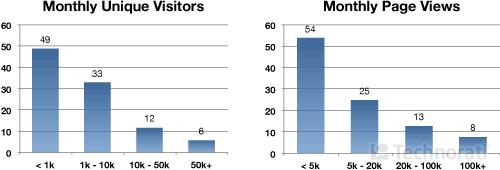 Следят ли блоггеры за статистикой