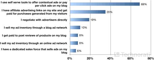 Как блоггеры управляют рекламой
