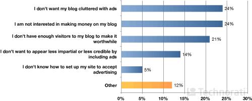 причины отсутствия рекламы на блогах