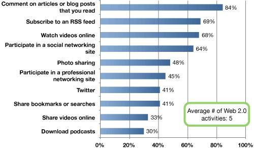 Блоггеры и Web 2.0