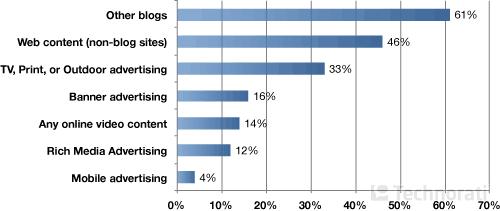 Типы рекламы, наиболее привлекательные для блоггеров