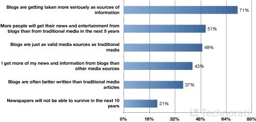 Восприятие Блогов & Традиционных СМИ